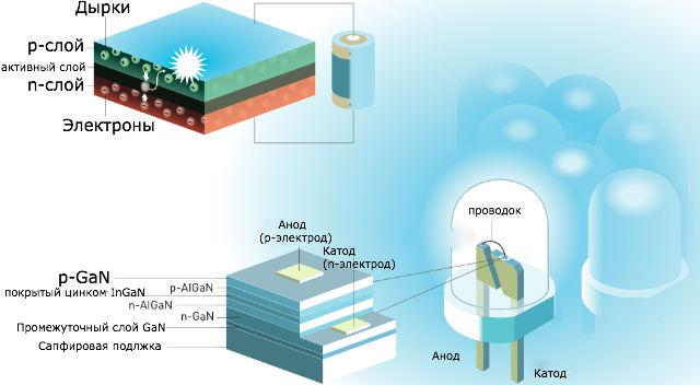 Строение и принцип работы светодиода (иллюстрация Nobel Prize).