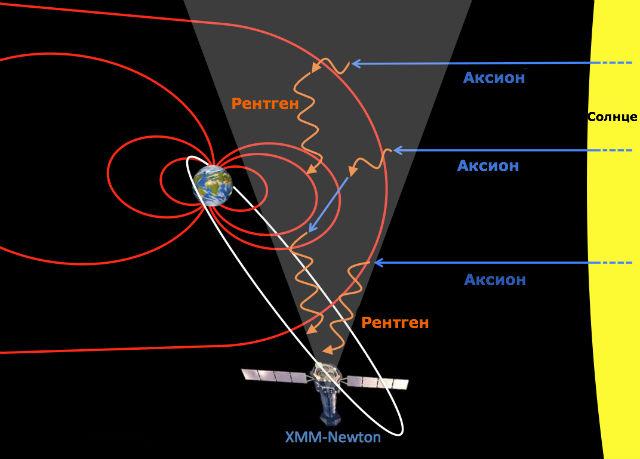 Схема, демонстрирующая возможный путь аксионов (иллюстрация University of Leicester).