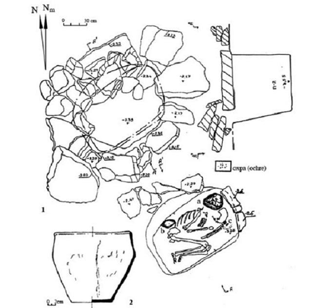 Курганный могильник Таврия-1. 1 ― Погребение 2, a ― сосуд, b ― камень (известняк неправильной формы), c ― астрагал барана; 2 ― Погребение 2, сосуд. Пунктирная линия ― примерный контур плиты перекрытия с лунками. N – истинный север, Nm – магнитный север (иллюстрация из журнала Archaeoastronomy and Ancient Technologies).