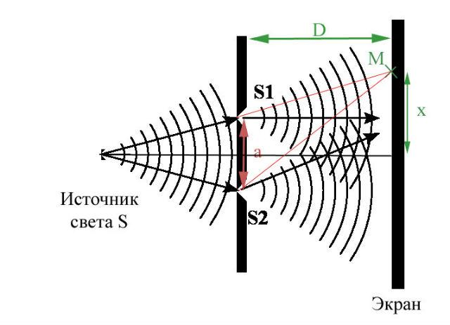 Эксперимент с двумя щелями является одним из самых загадочных явлений квантового мира (иллюстрация Wikimedia Commons).