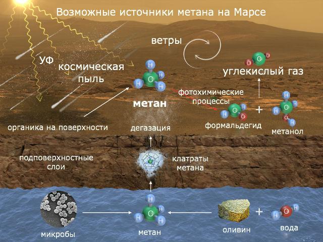 Возможные источники происхождения метана в атмосфере Марса (иллюстрация NASA/JPL-Caltech/MSSS).