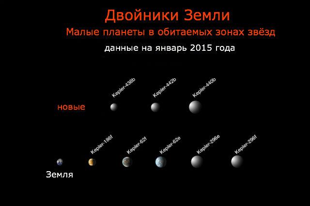 Аппарат Kepler открыл целый ряд планет, похожих размерами и температурой у поверхности на Землю (иллюстрация NASA).