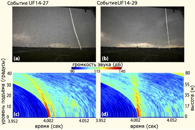 Физики записали девять ударов молнии в землю и запечатлели звуковые подписи (иллюстрация University of Florida, Florida Institute of Technology, and Southwest Research Institute).