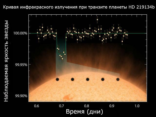 Проходя по лику звезды, экзопланета ослабляет её свечение на почти ничтожные 0,04%. Однако это падение яркости регистрируется современными чувствительными астрономическими приборами (иллюстрация NASA/JPL-Caltech).
