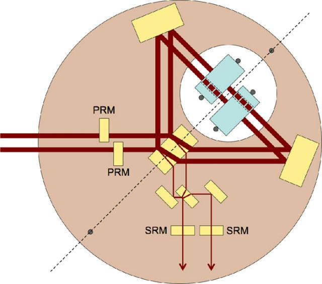 """Два луча лазера войдут в интерферометр (ИМ) слева, пройдя сквозь зеркала PRM. Два """"запутываемых"""" зеркала показаны голубым вдоль диагонального плеча ИМ. Каждое зеркало имеет отверстие, через которое проходит свет (пунктир): так он попадает на обе стороны каждого зеркала. Выходы интерферометра показаны в нижней части диаграммы. Свет при этом проходит через два зеркала SRM (иллюстрация Roman Schnabel/Physical Review A)."""