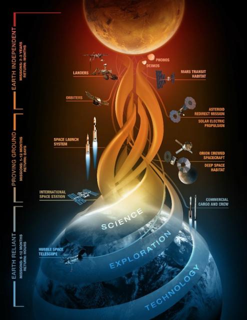 Экспедиция NASA к Марсу будет состоять из трёх самостоятельных фаз (иллюстрация NASA).