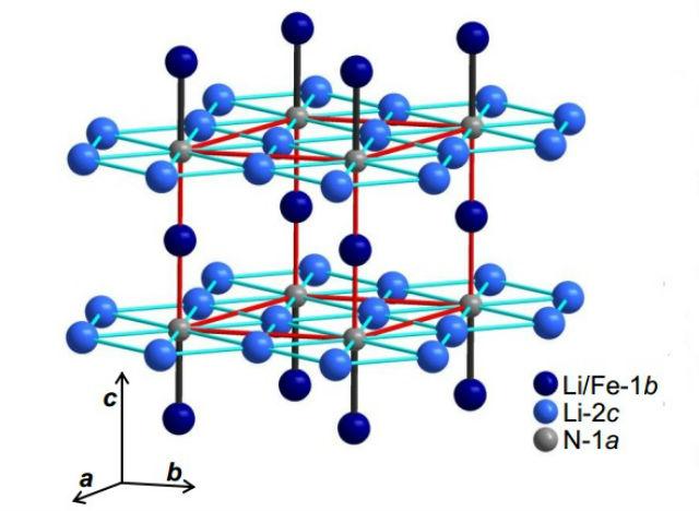 Структура кристалла представляет собой слои нитрида лития Li2N, разделённые атомами лития, частично замещёнными на атомы железа. Единичная ячейка гексагональной решётки выделена красными линиями (иллюстрация A. Jesche et al).