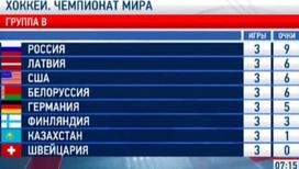 Хоккей. ЧМ-2014. Обзор матчей